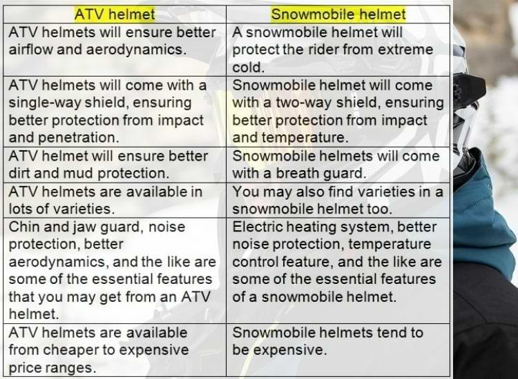 atv helmet vs snowmobile helmet chart